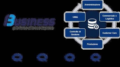 tecnologia unico framework